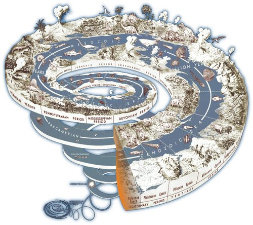 Anthropocene Geospiral