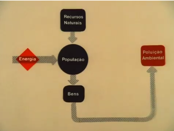 A still from Hirszman's ecological shorts showing a graph. In English, the diagram says (L to R): Energy - Natural Resources, Population, Goods - Environmental Pollution