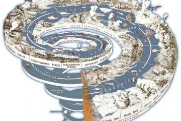 Anthropocene Geolspiral